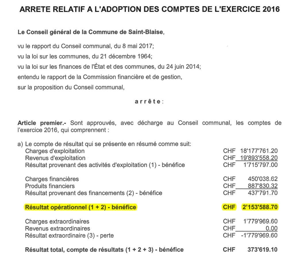 Bénéfice record pour la commune de Saint-Blaise