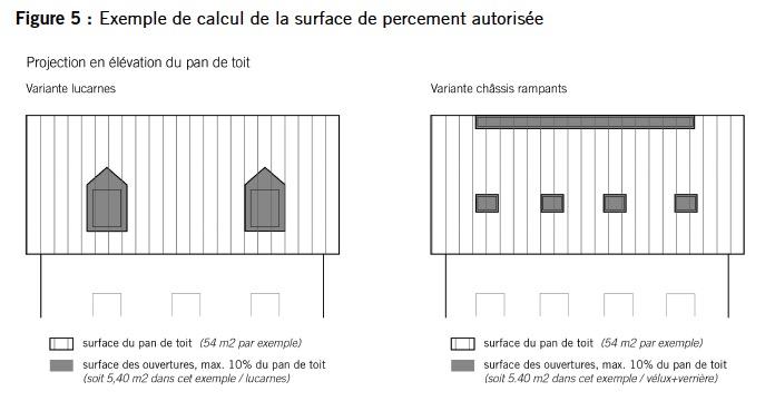 Nouvelle réglementation approuvée pour les ouvertures dans les toitures de l'ancienne localité de Saint-Blaise