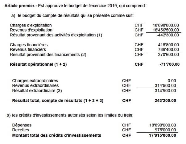 Budget 2019 avec bénéfice approuvé