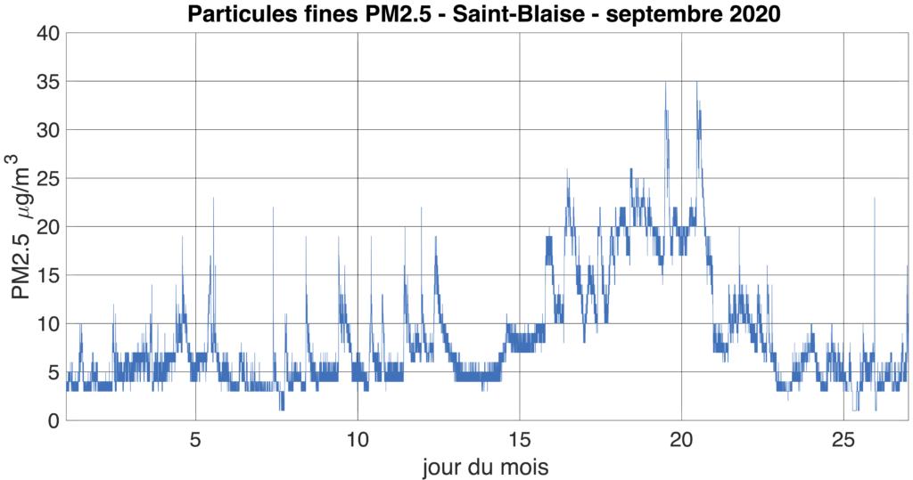 Mesures de particules fines PM2.5 à Saint-Blaise