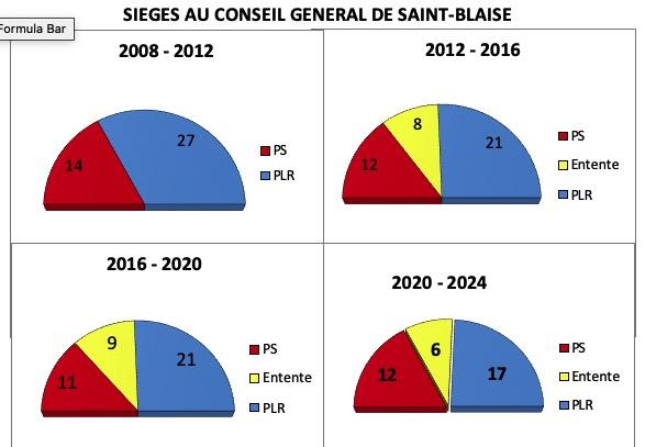 Élections communales 2020
